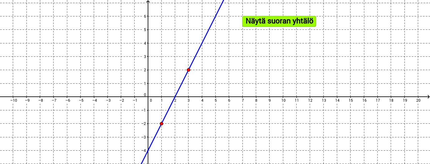 Suoran yhtälön ratkaistu muoto