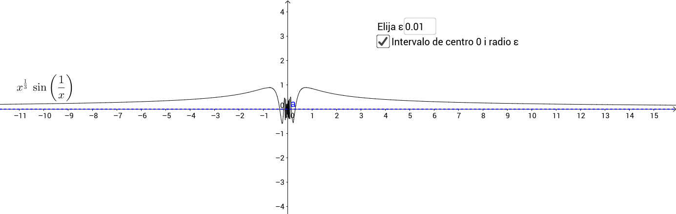 Disontinuidad evitable en x=0