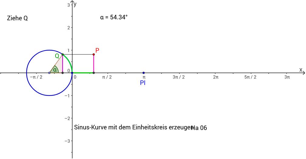 sinus-einheitskreis.ggb Haftendorn 2006ff