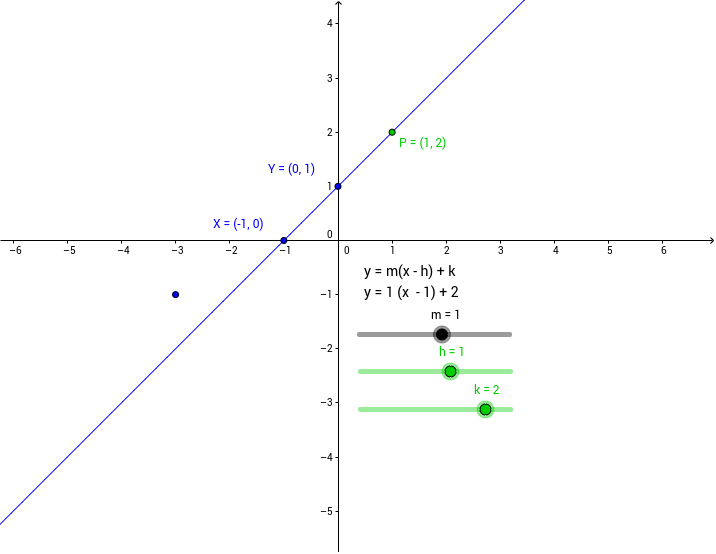 Exploring Linear Functions: Point-Slope Form - GeoGebra