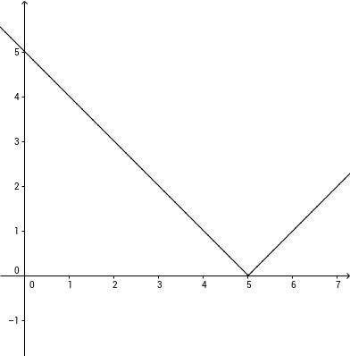Bayrische Abitur 2012 Analysis I 2b