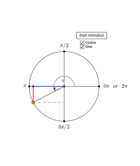 Sine, Cosine, and the Unit Circle
