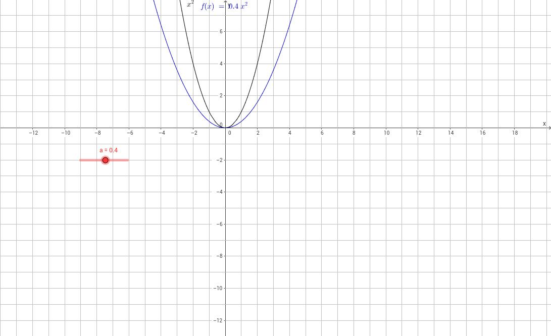 Quadratische Funktionen der Form f(x) = a * x²