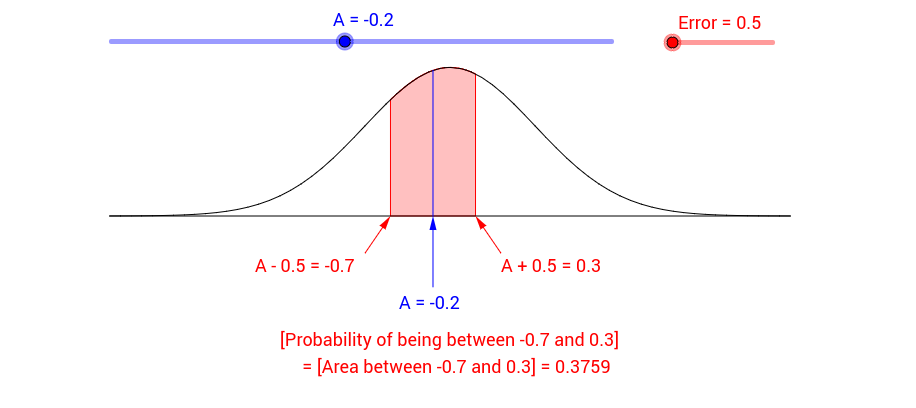 Normal Probability of Being a Single Number