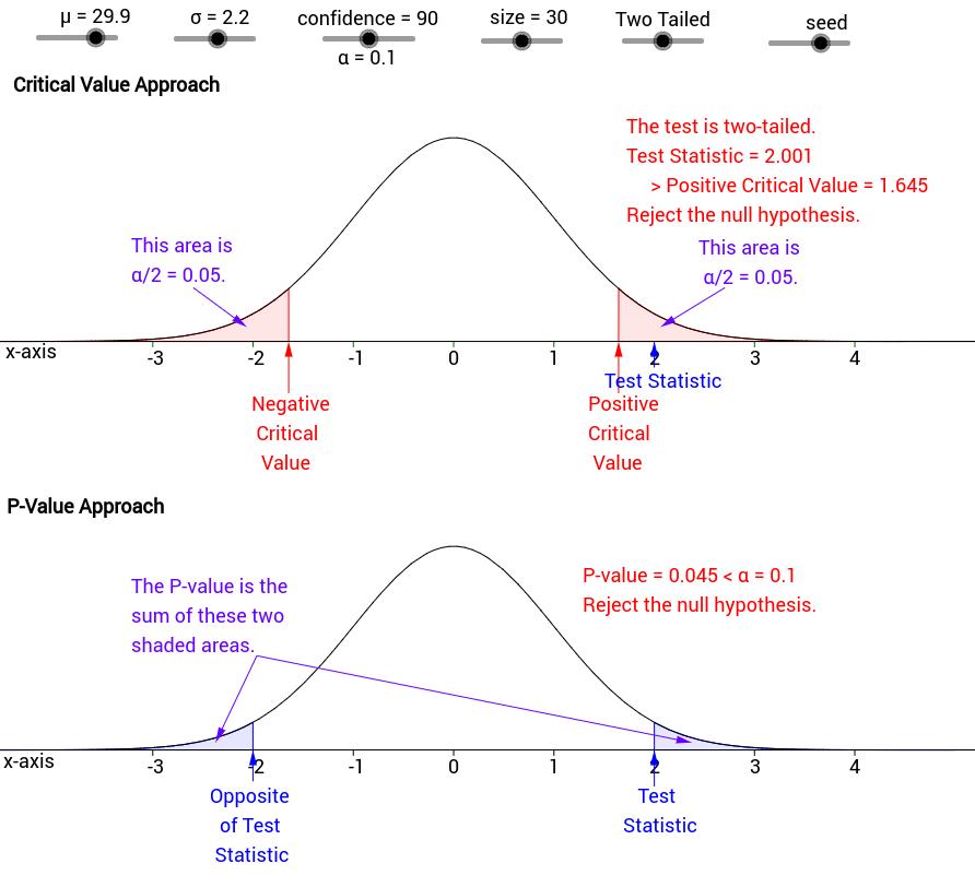 P-Value and Critical Value Comparison