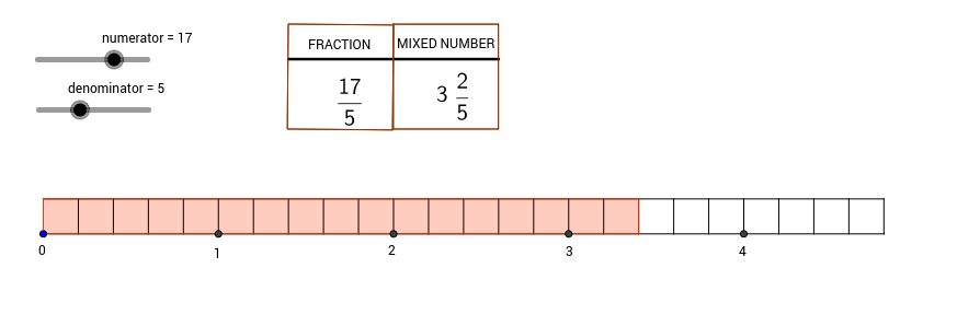 Converting between improper fractions and mixed numbers