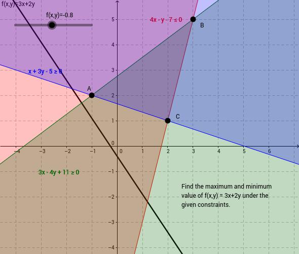GeoGebra Tutorial - Linear Programming Problem
