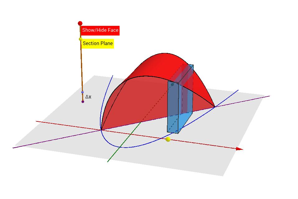 底圖為兩函數,截面為正方形
