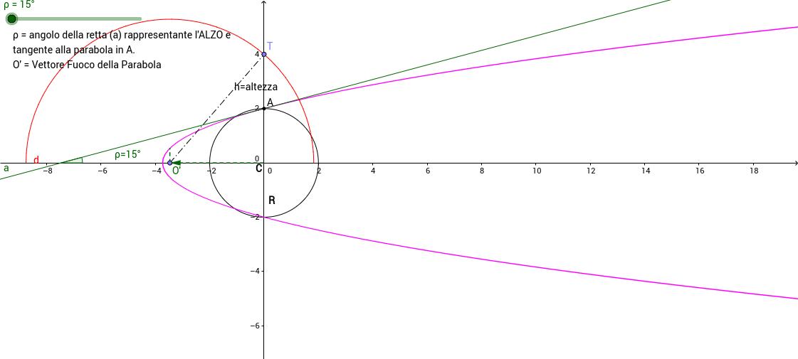 Parabola tramite una sua tangente o ALZO