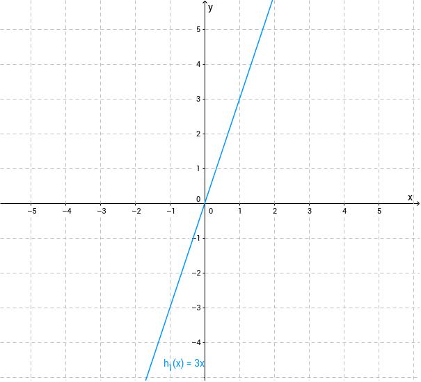 Ermitteln Sie am Graph von h_1 die Ordinate des Schnittpunkts mit der y-Achse.