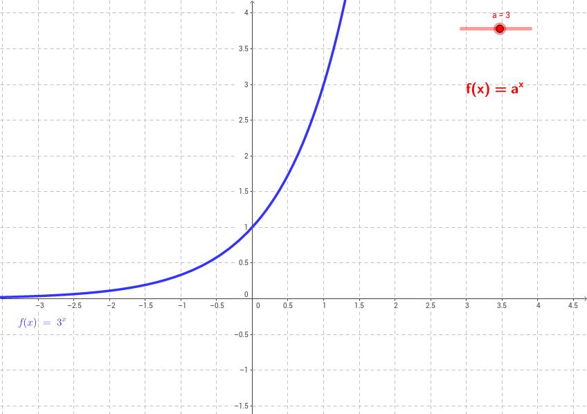 M10: 02 Exponential- und Logarithmusfunktionen – GeoGebra