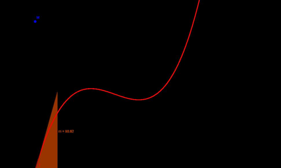 Ableitung Funktion 3. Grades