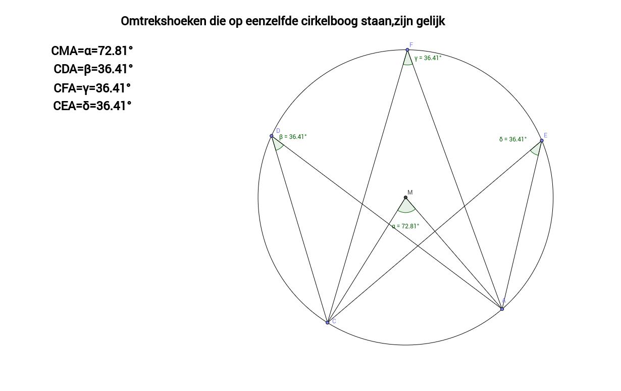 Omtrekshoeken op eenzelfde boog zijn gelijk