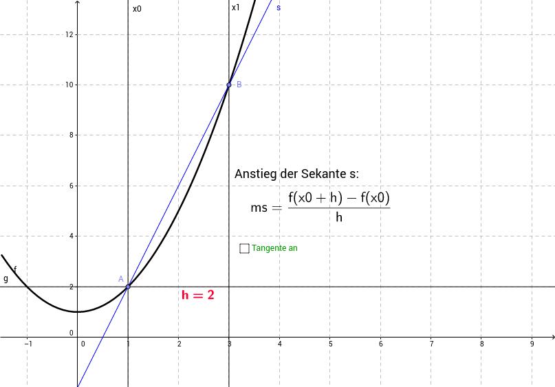 Anstieg einer Sekante - Differenzenquotient