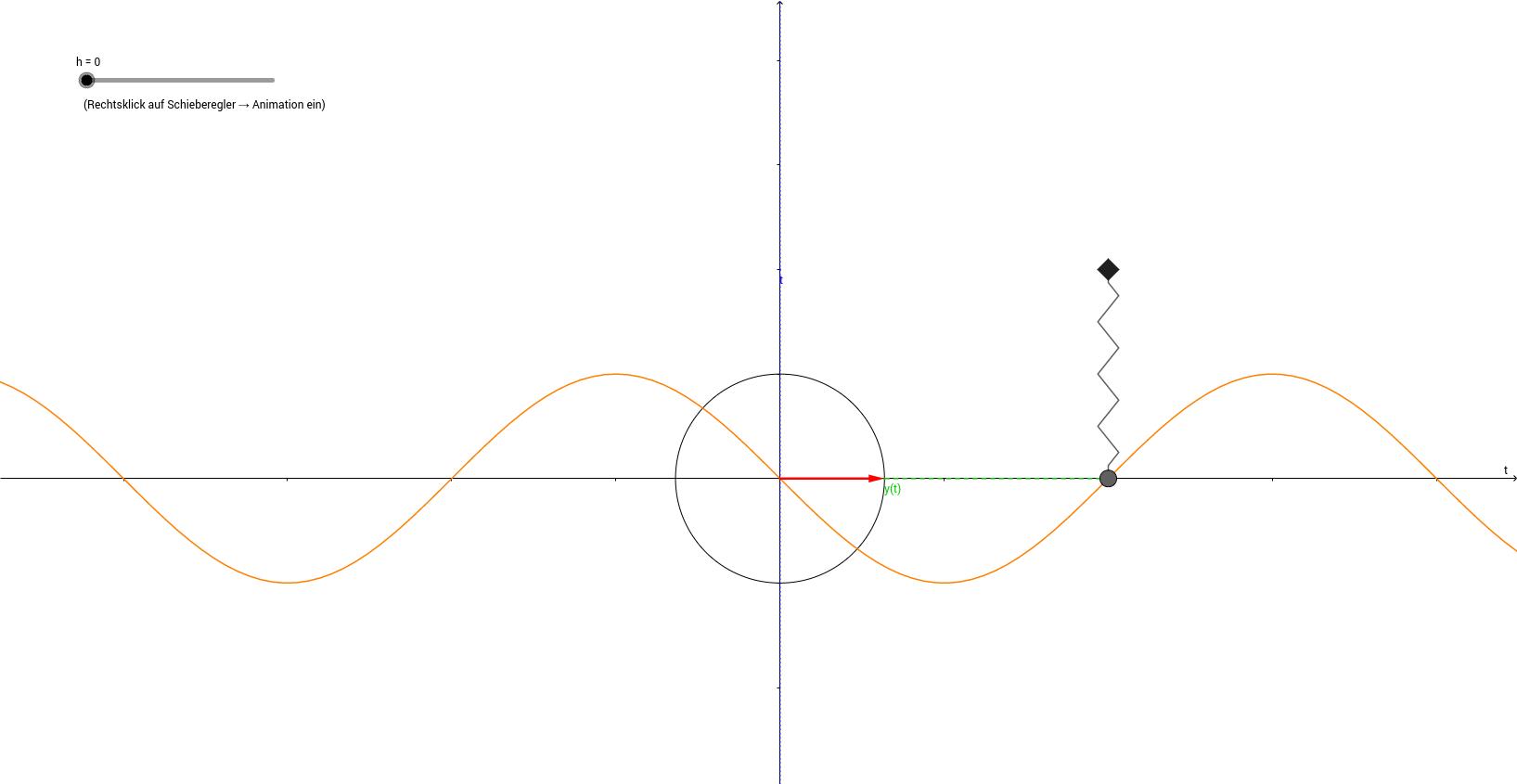Zeigerdiagramm am Beispiel eines Federpendels