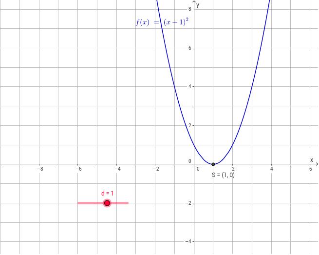 Erfreut Die Grafische Darstellung Quadratische Funktionen ...