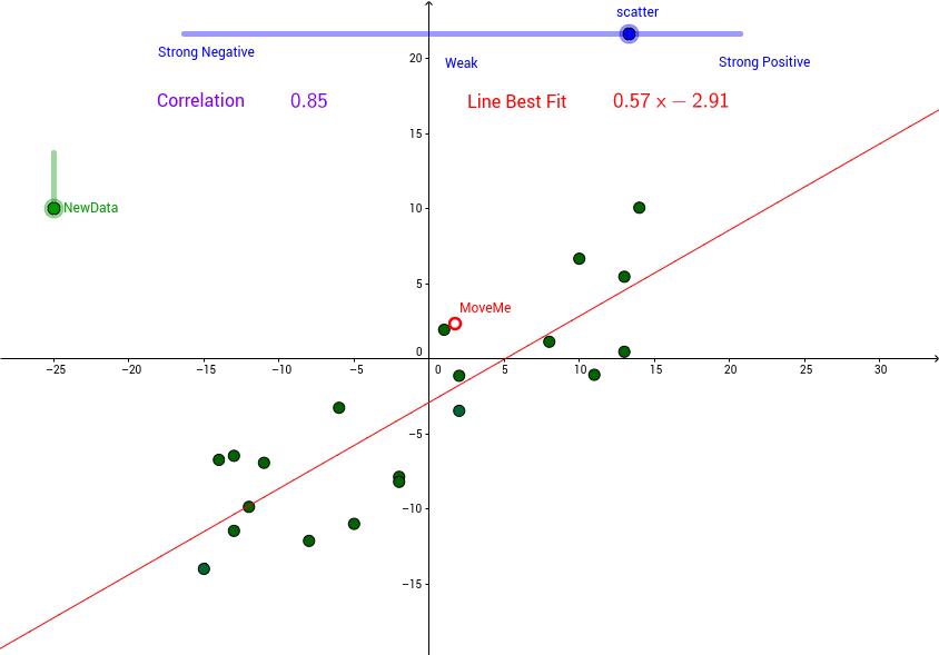 Scatter Slider : Correlation & Line of Best Fit