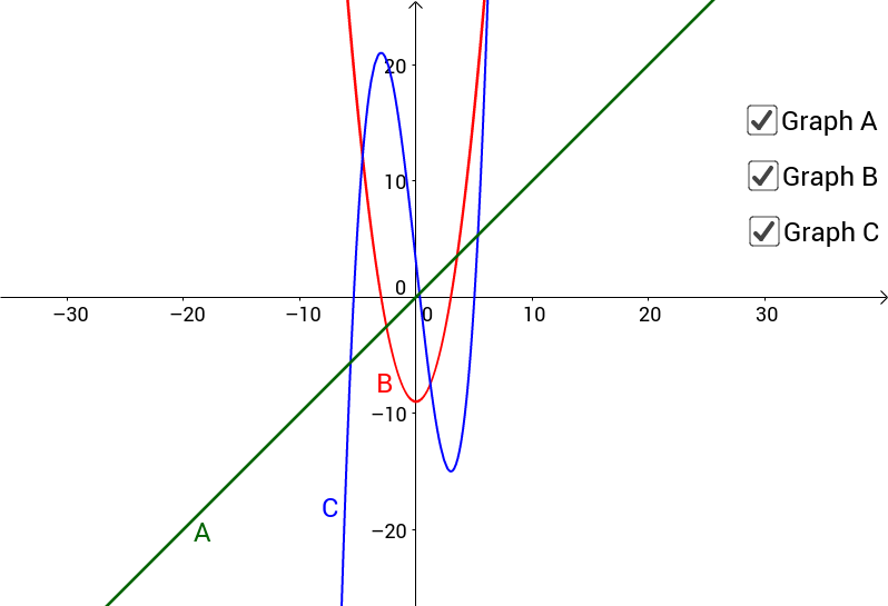 (B) Slippery Slopes: Deriving the Derivative