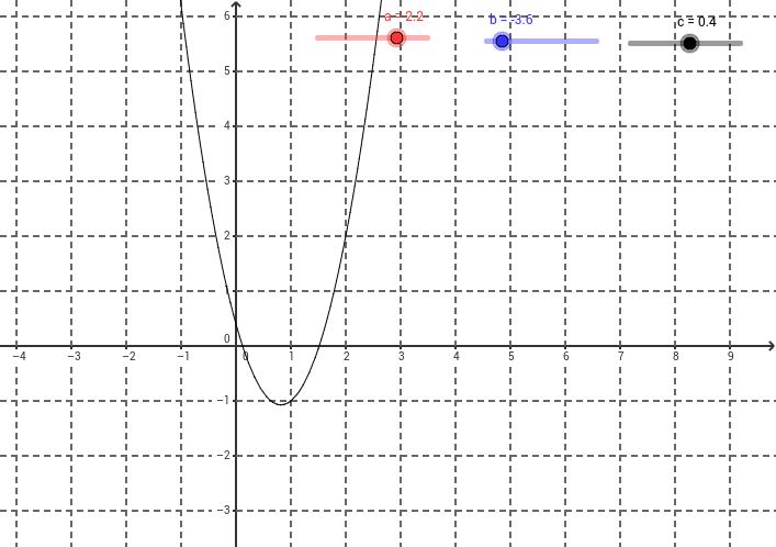Gráfica de la función de segundo grado