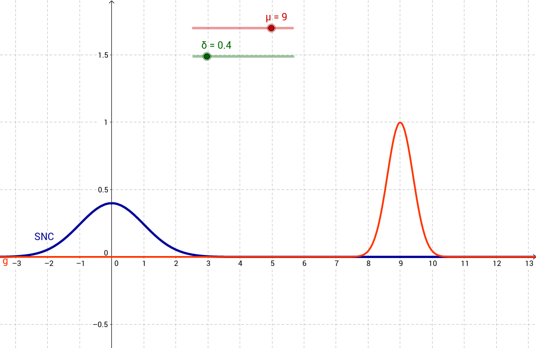 Dynamic Normal Curve