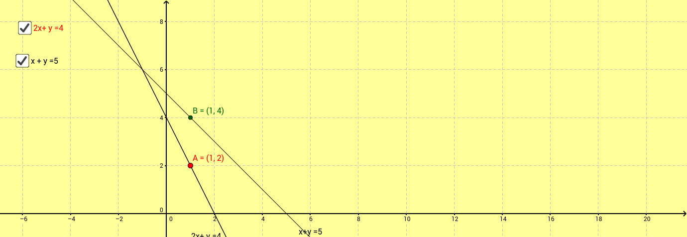 Graphical method of solution of linear equations