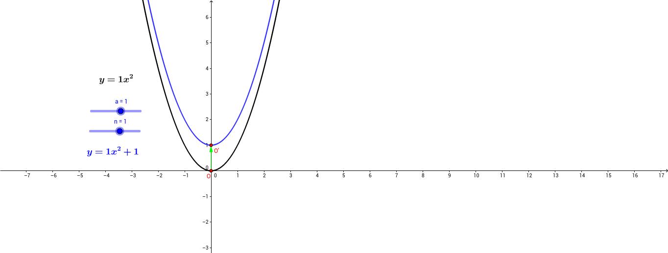y=ax^2+n функцийн график
