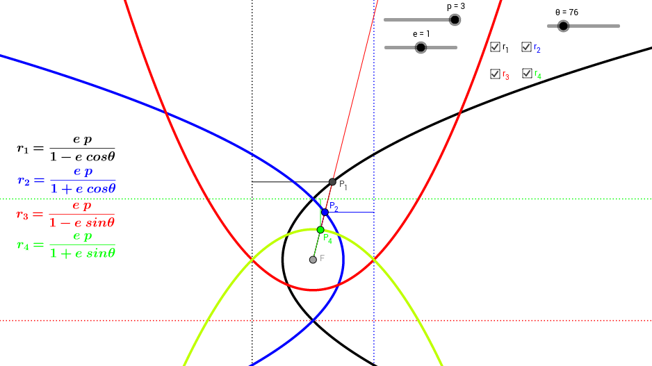 Polar Equations of Conic Sections