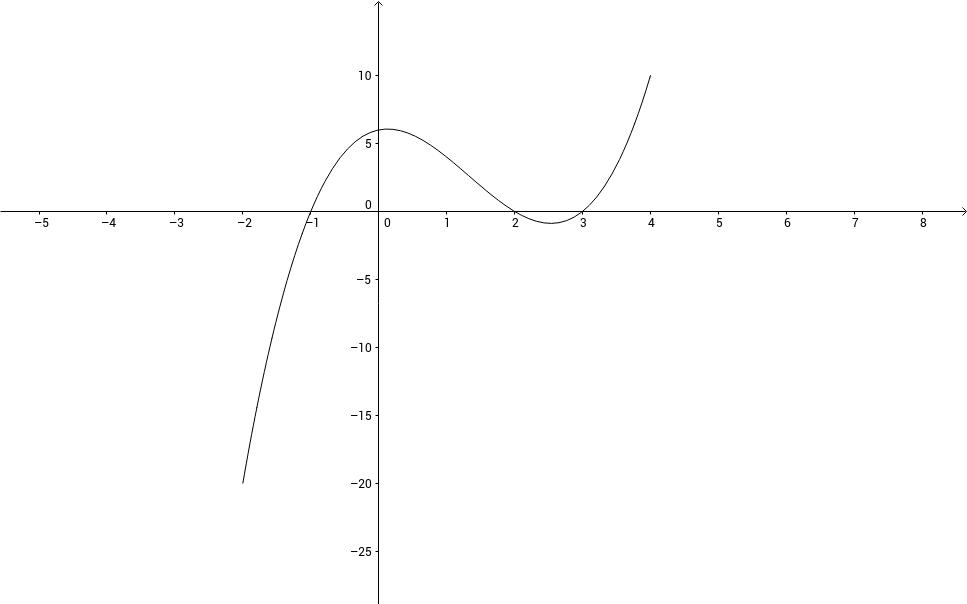 Patrik Stenils Uppgift 5 Funktion i begränsat intervall