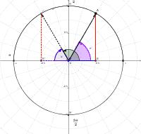 TR03-Raons trigonomètriques d'angles suplementaris