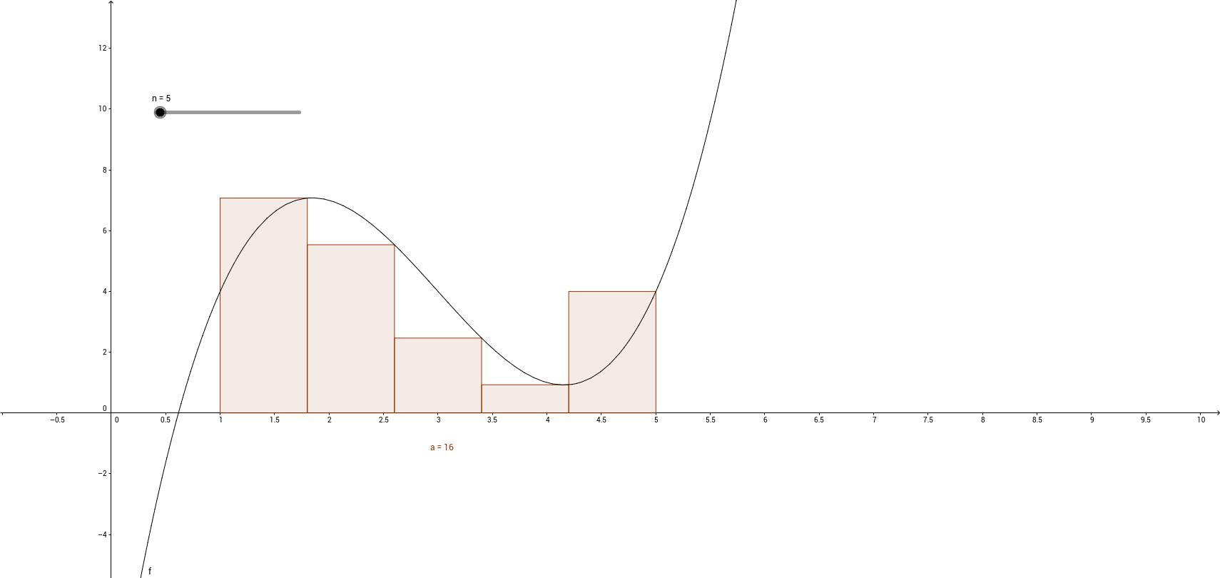 Right hand Riemann sum