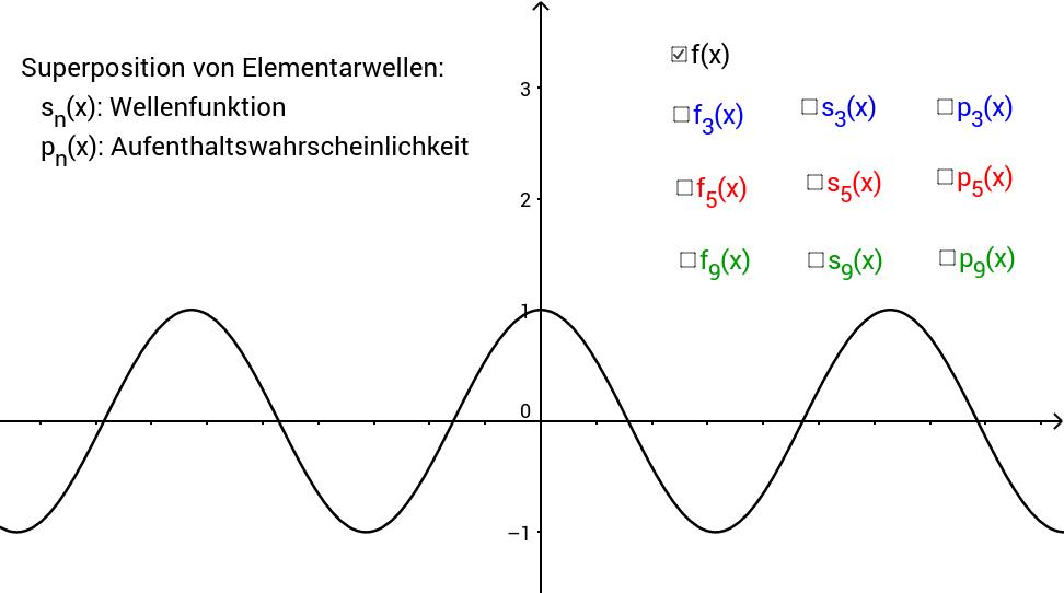 Superposition von Elementarwellen: Die Materiewelle