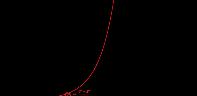 estimacion de limites 2