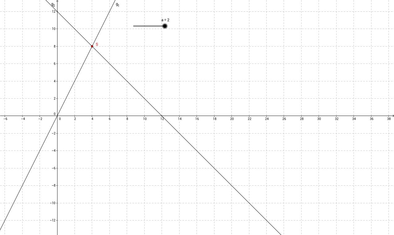 Gleichungssystem mit Parameter 1