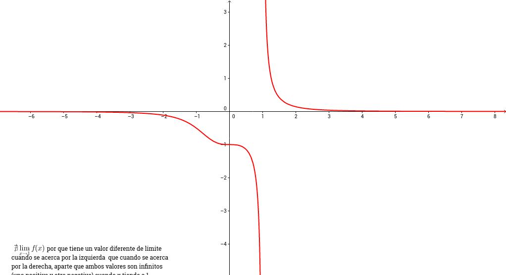Límite de una función racional