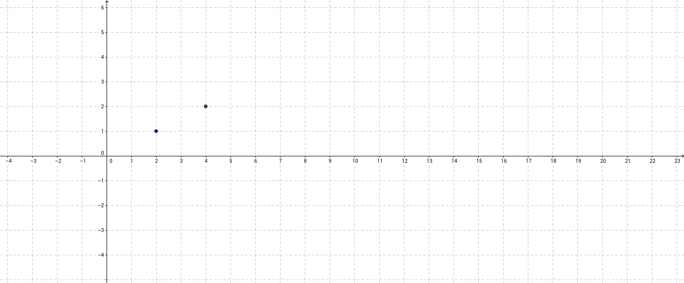 Dilation with a Scale Factor of 2