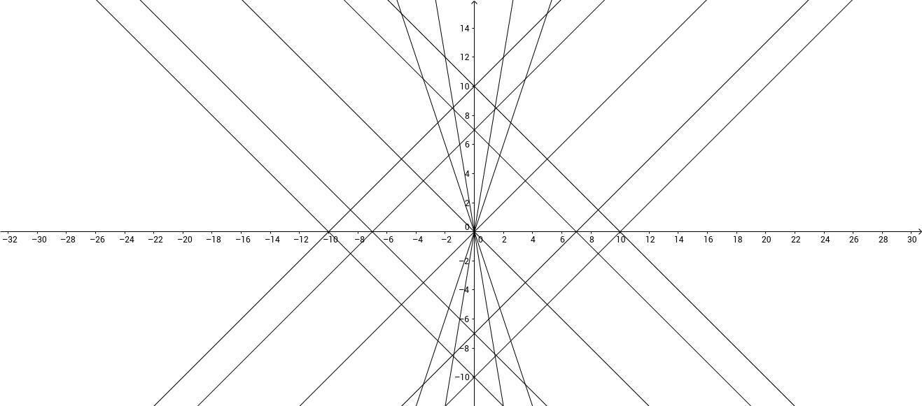 Algebra Assignment problem 9