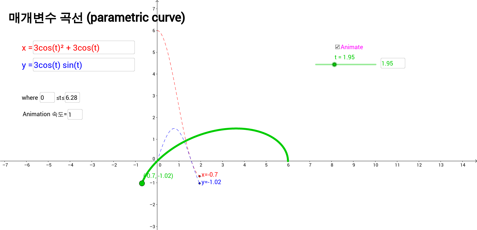 Graphing Parametric Curves