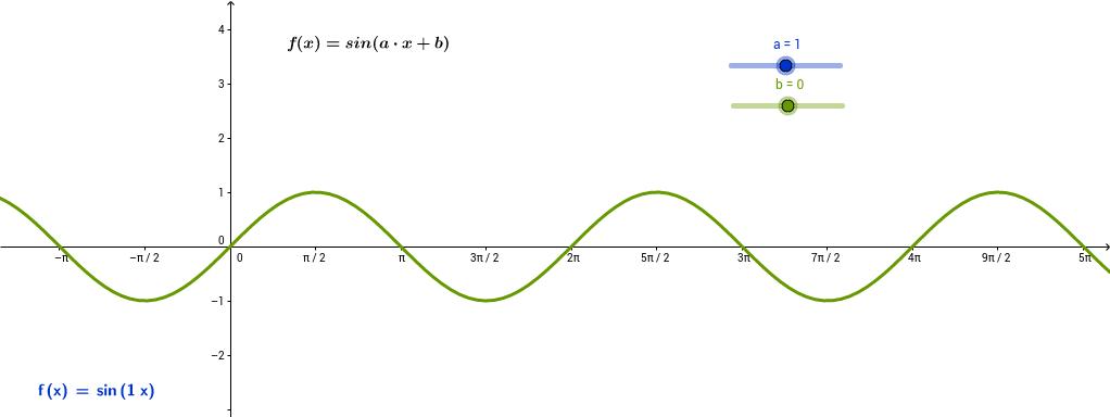 f(x)= sin(a∙x+b)