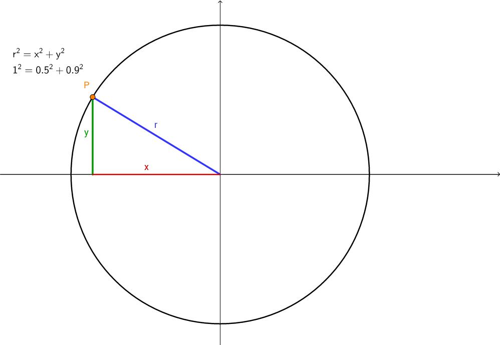Simple Unit Circle