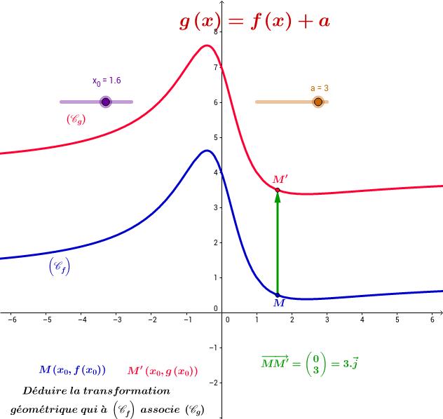 g(x)=f(x)+a    et     h(x)=f(x+a)