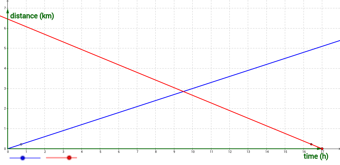Graphs of Motion 2