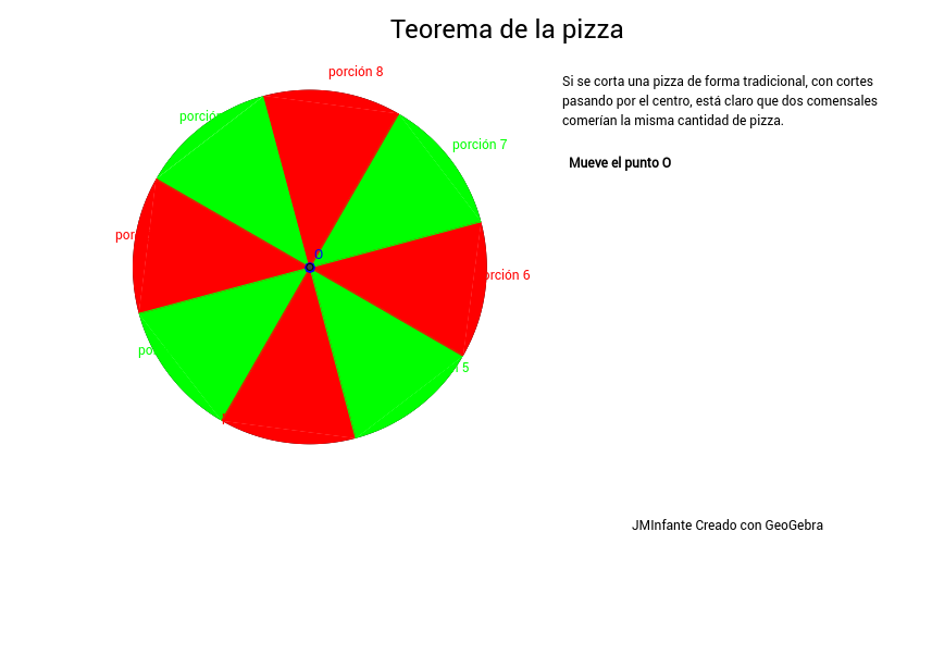 Teorema de la pizza