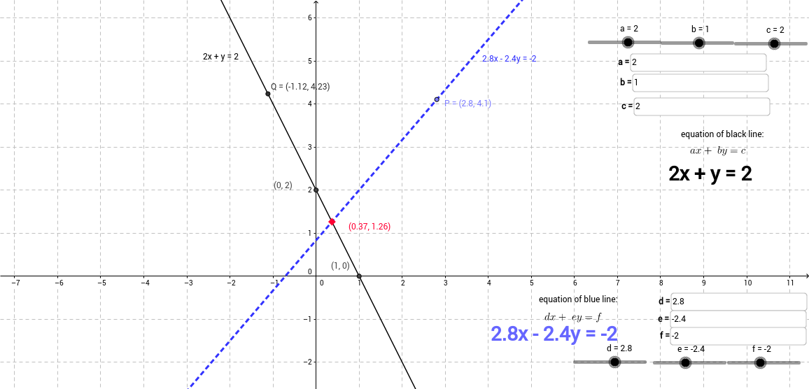 Linear graphs of simultaneous linear equation
