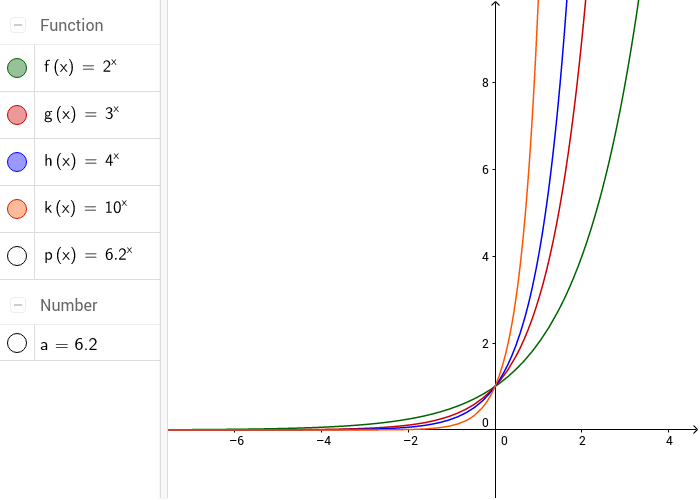Exponenciální funkce -