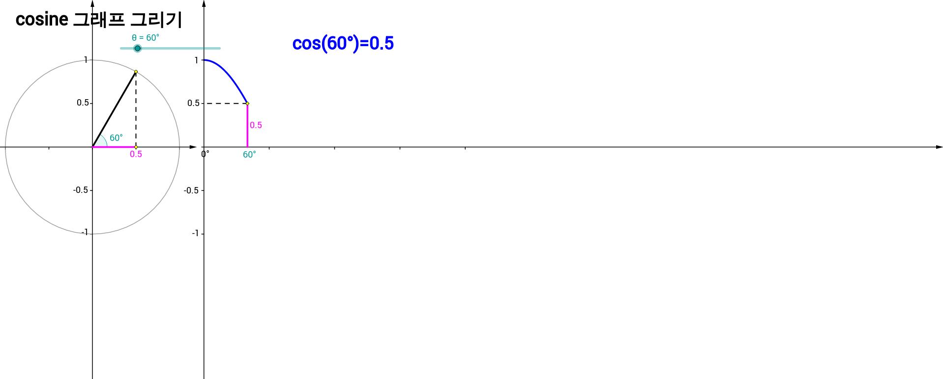 cosine 그래프 그리기