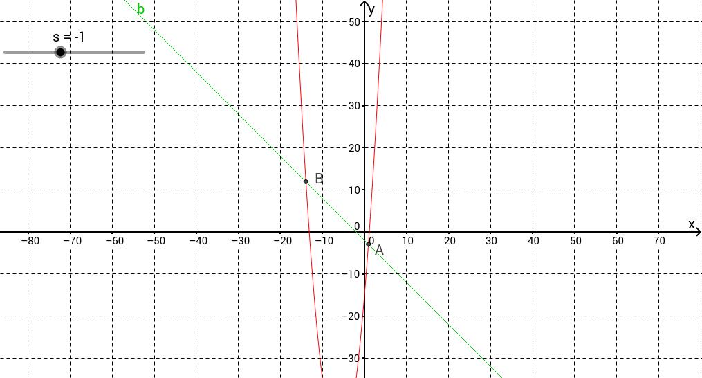 Gleichungssystem grafisch und analytisch