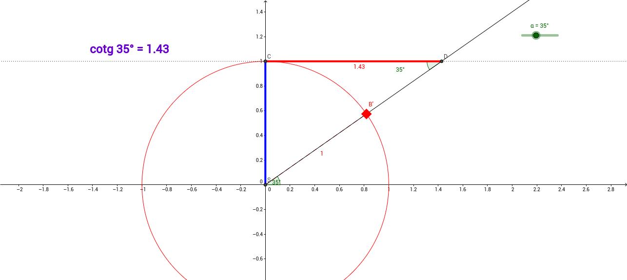 Funkce y = cotg(x)