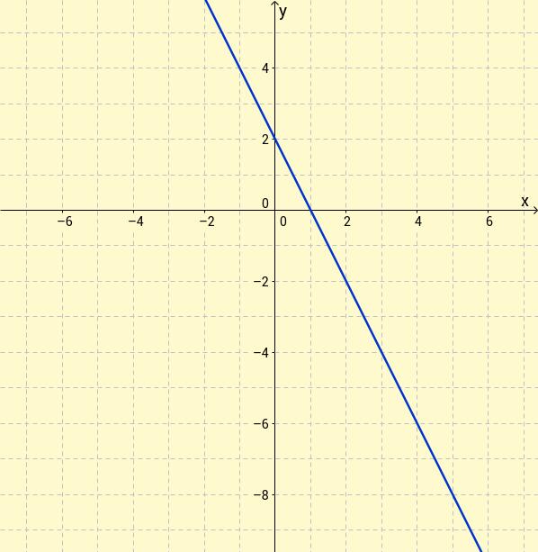 Quadratics training