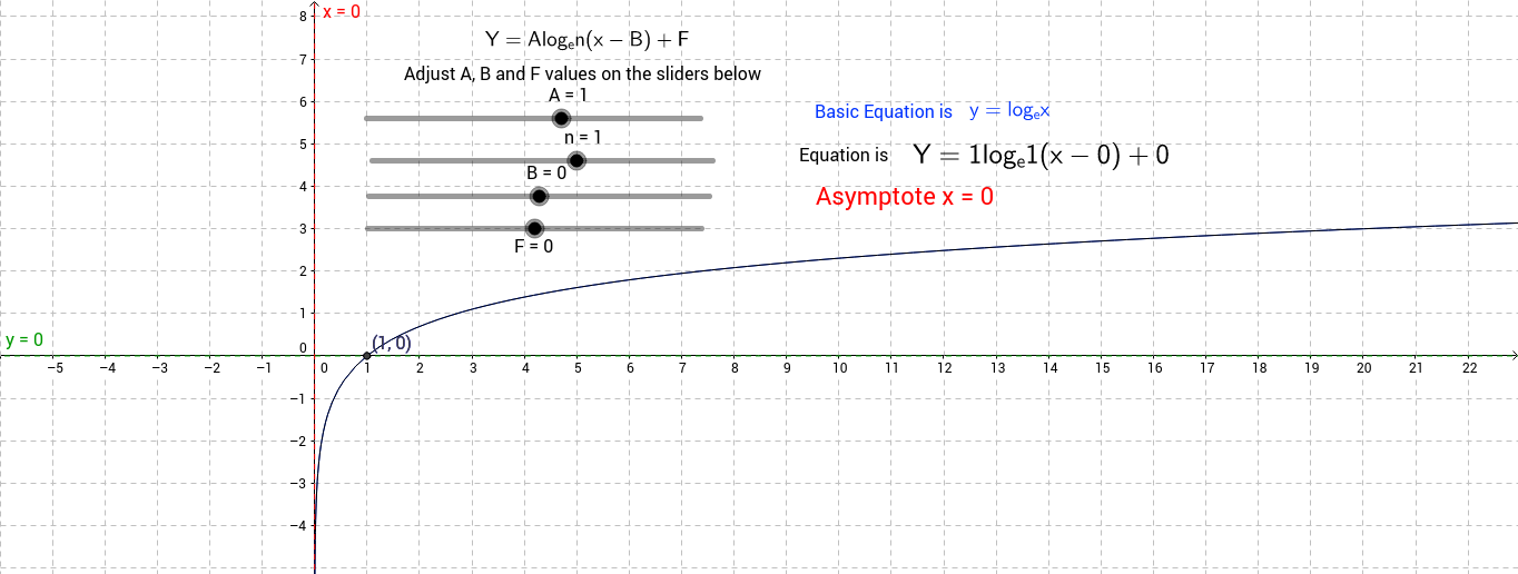 Log_e Graph with transformations