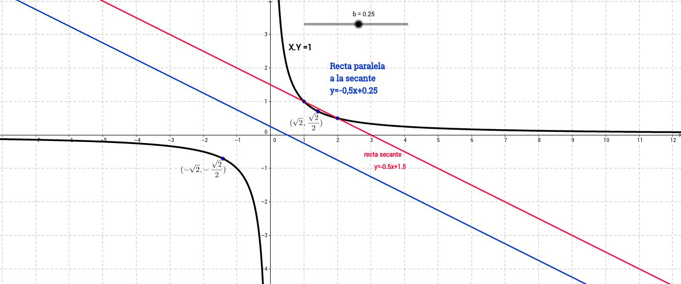 Ejercicio de rectas tangentes a una función